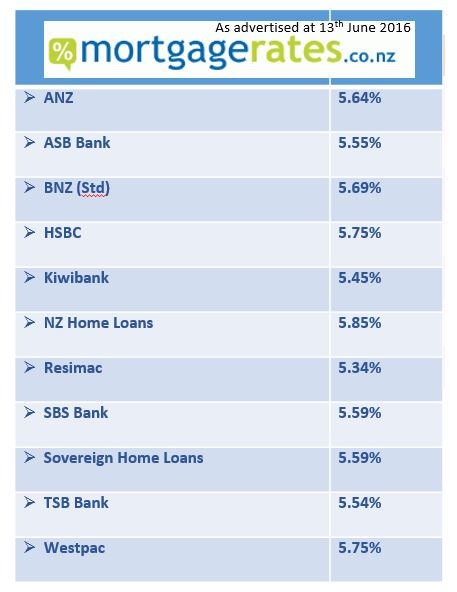 non bank lenders offer lowest rates