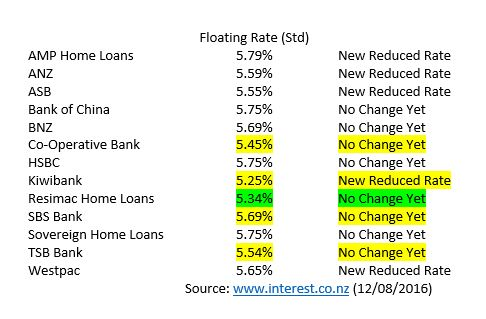 Floating Rates 12th August